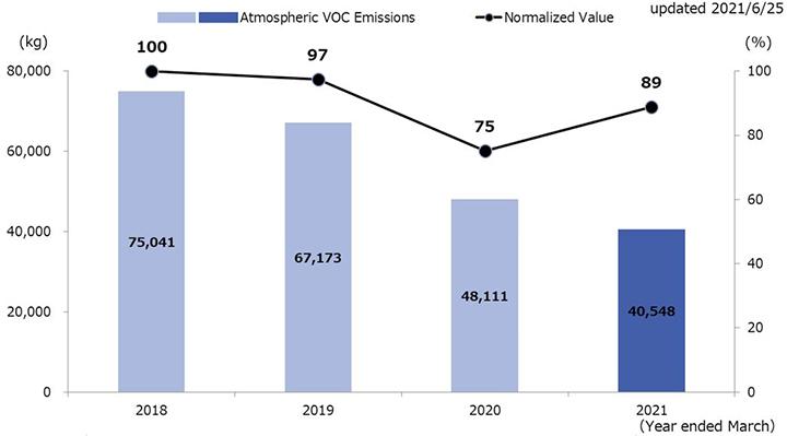 Trend in Atmospheric VOC Emissions