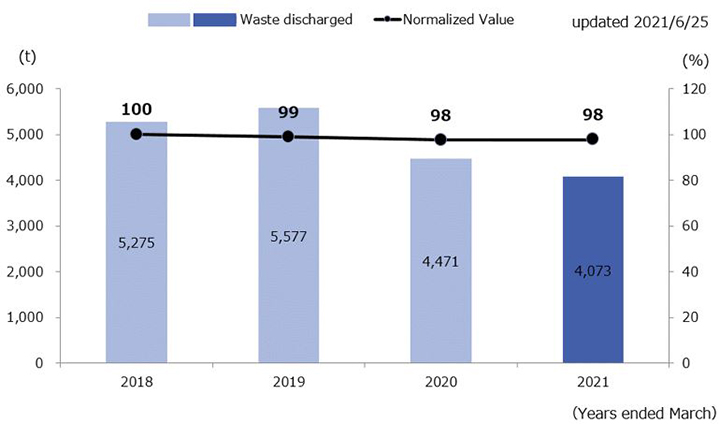Trend in Waste discharged