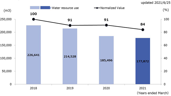 Trend in Water resource use
